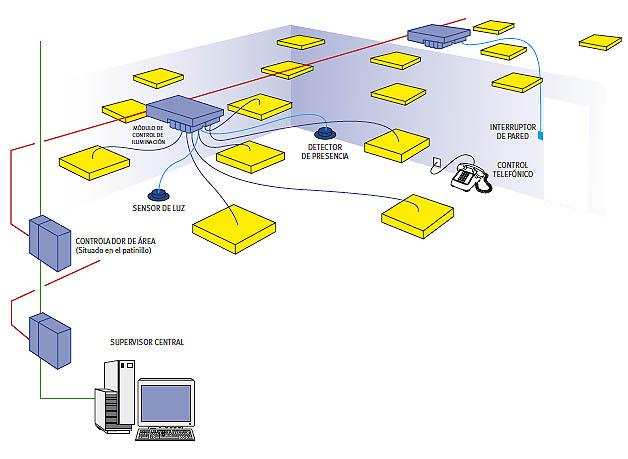 5 estudiar el control de iluminaci n iv n garc a s nchez for Control de iluminacion domotica